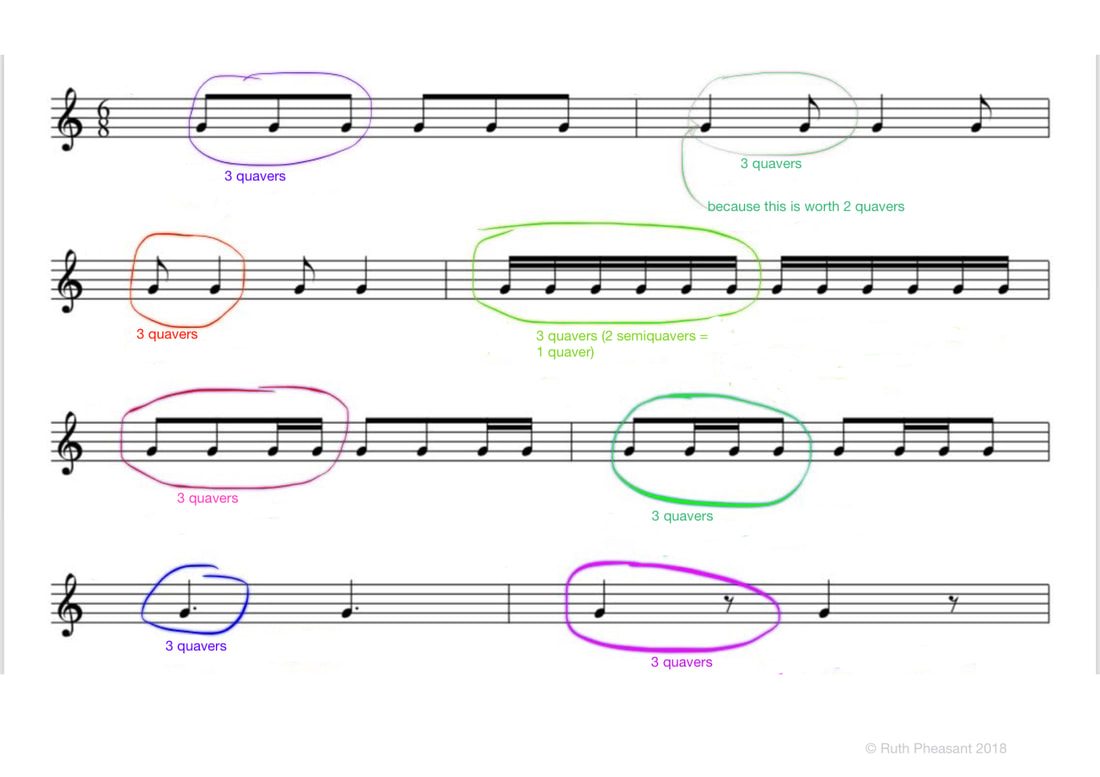 6/8 compound time signature groups of three quavers