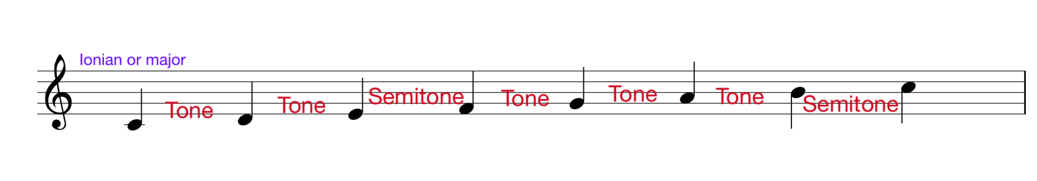 Ionian or major scale